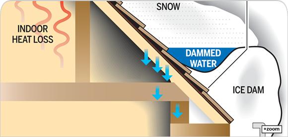 Michigan Roofing Ice Dams